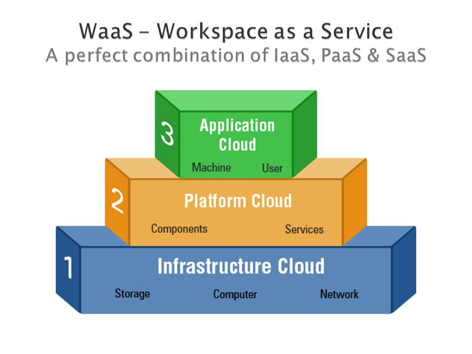 WaaS - Workspace as a Service A perfect combination of IaaS, PaaS & SaaS