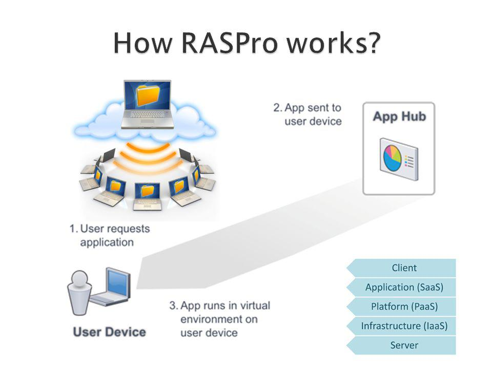How RASPro works