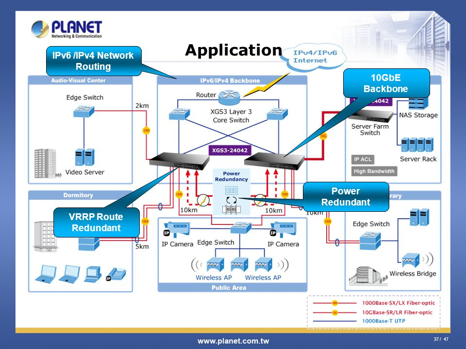IPv6 /IPv4 Network Routing