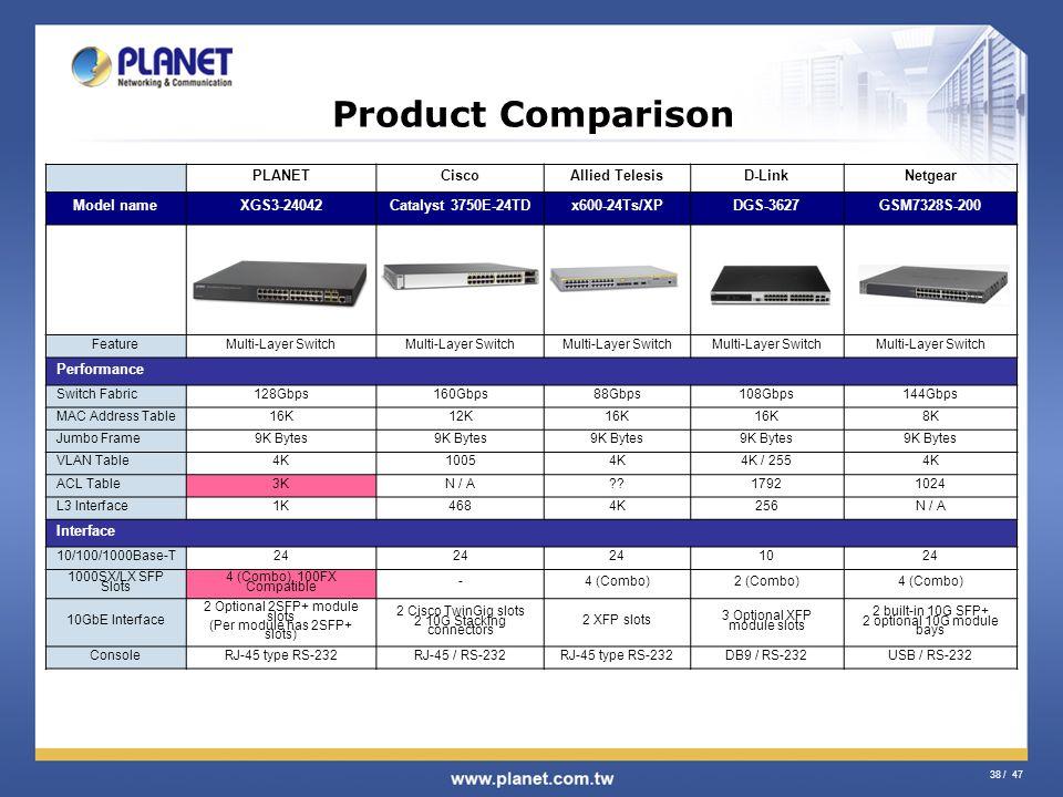 Product Comparison PLANET Cisco Allied Telesis D-Link Netgear