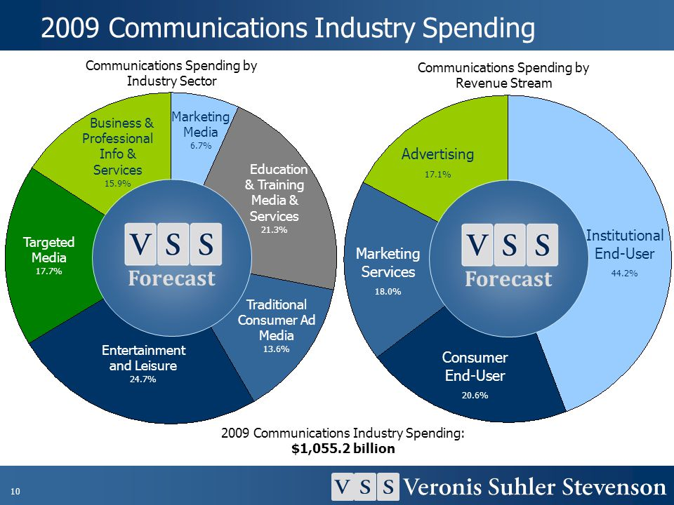 2009 Communications Industry Spending