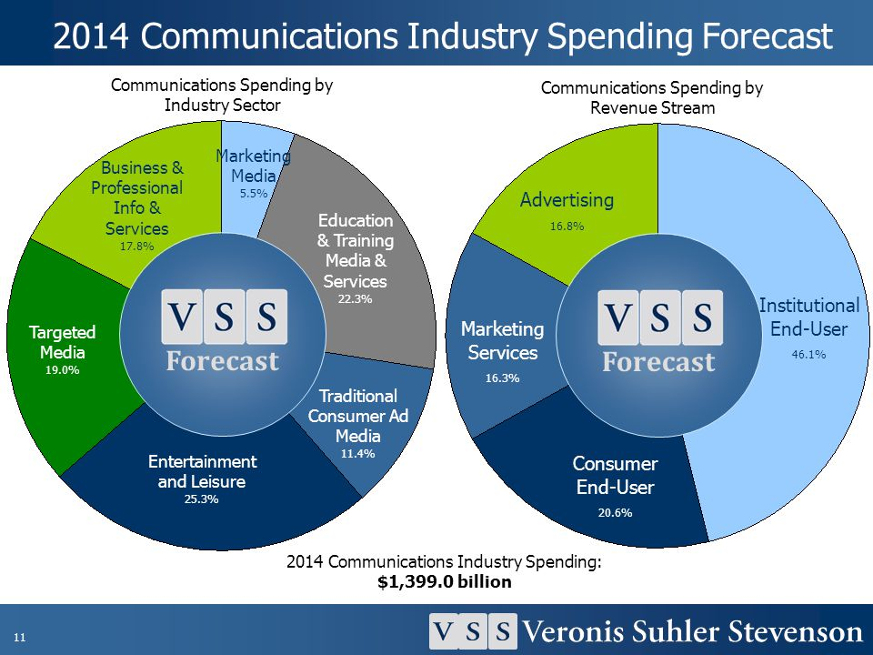 2014 Communications Industry Spending Forecast