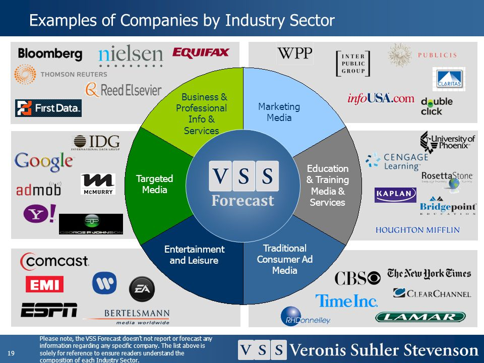 Examples of Companies by Industry Sector