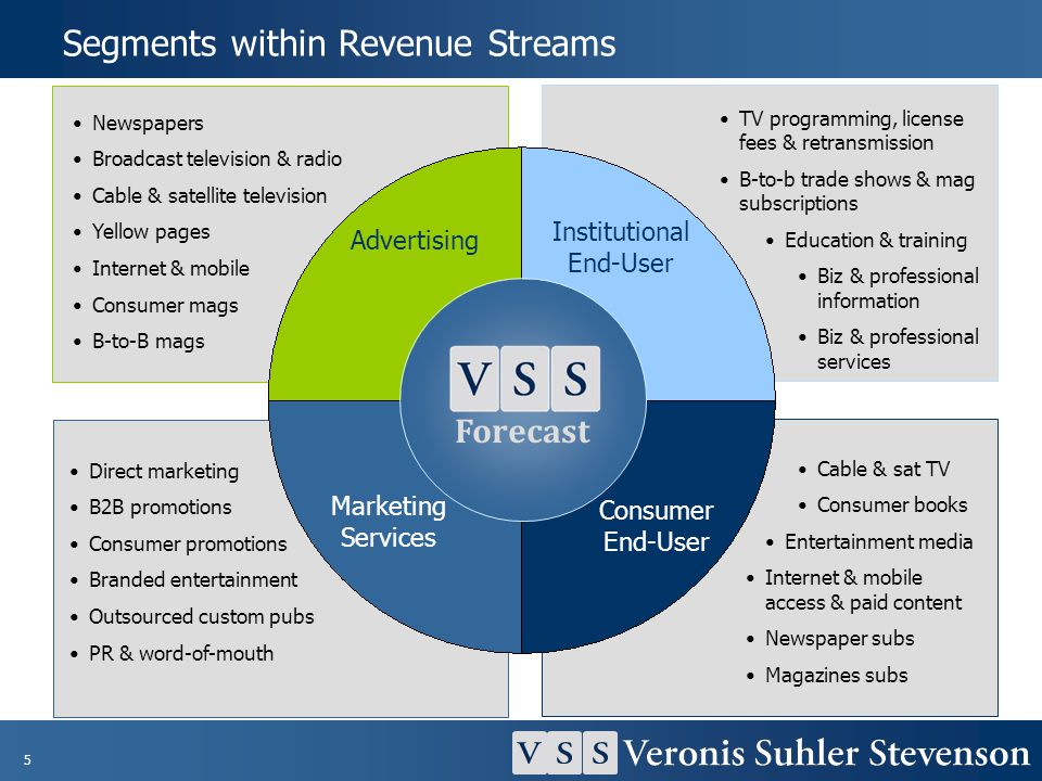 Segments within Revenue Streams