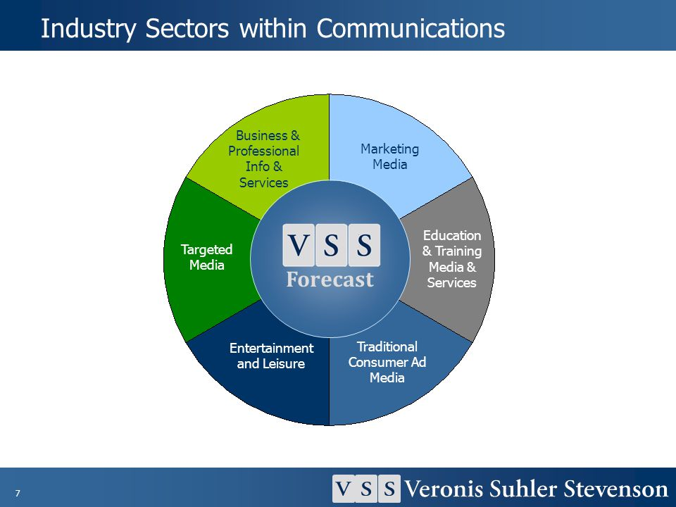 Industry Sectors within Communications