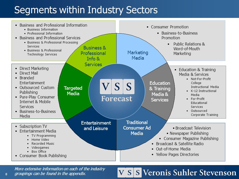 Segments within Industry Sectors