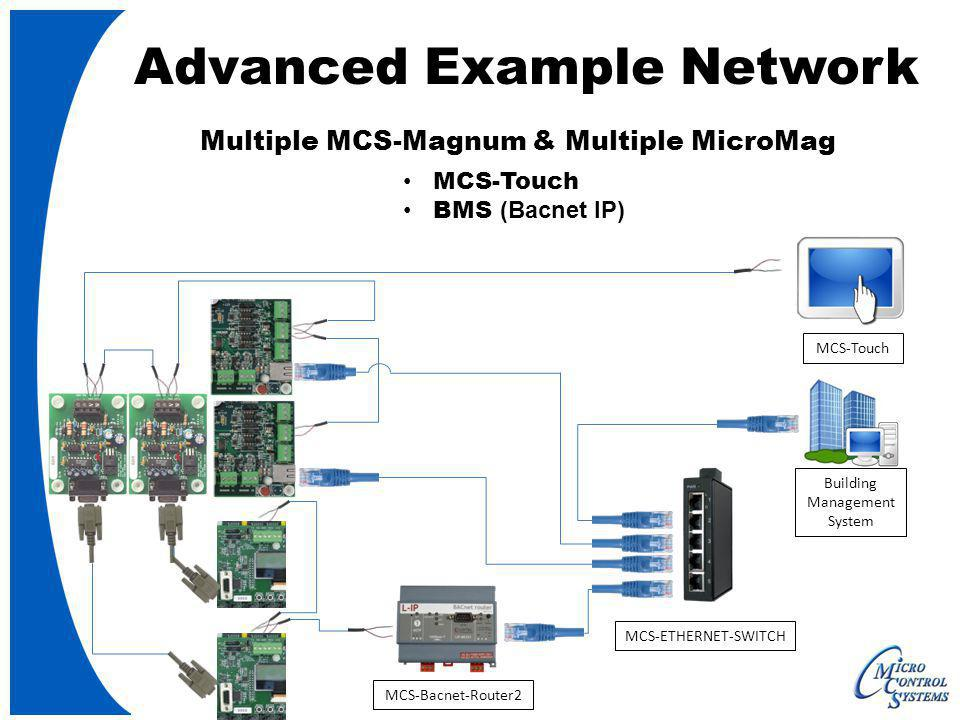 Advanced Example Network