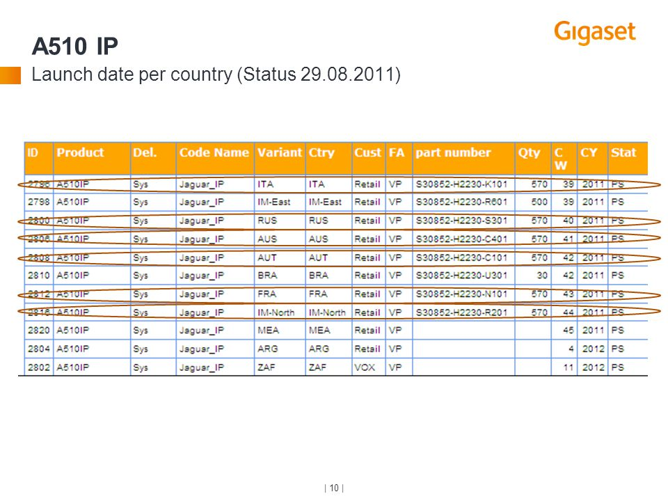 A510 IP Launch date per country (Status 29.08.2011)