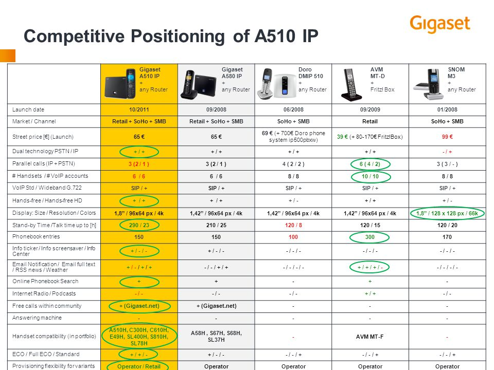 Competitive Positioning of A510 IP