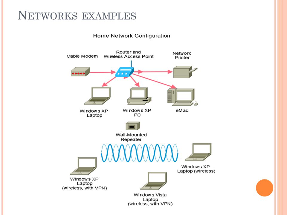 Networks examples