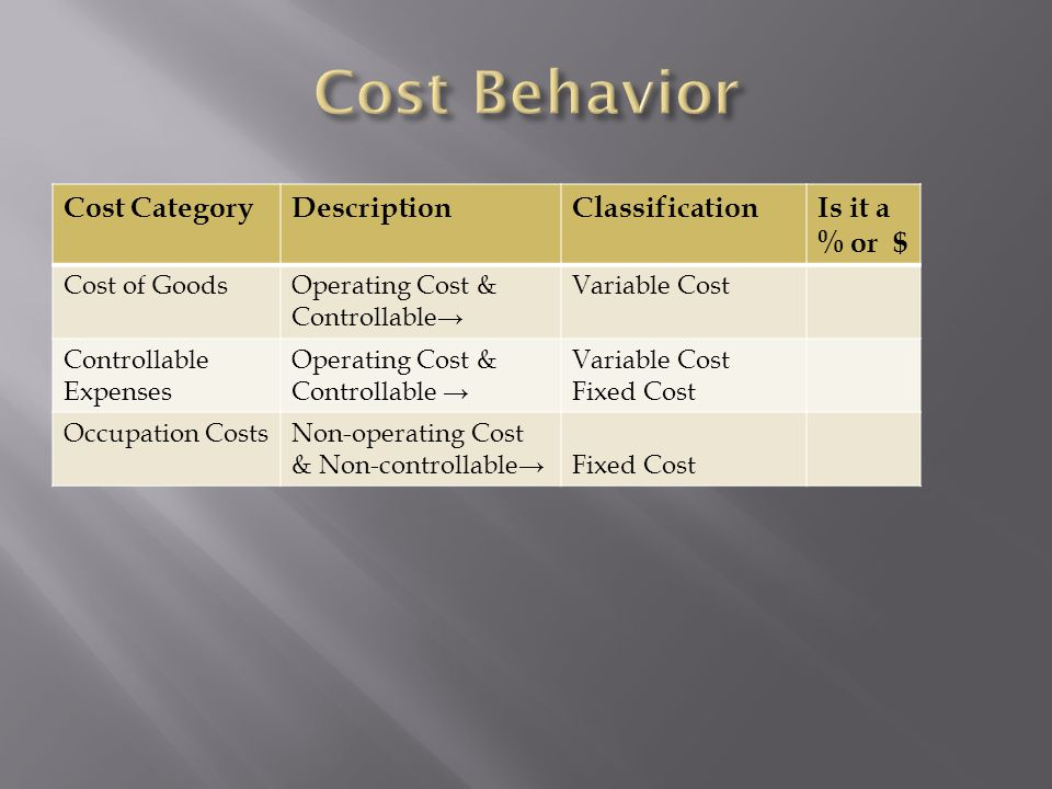 Cost Behavior Cost Category Description Classification Is it a % or $