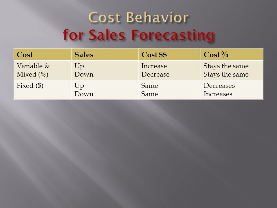 Cost Behavior for Sales Forecasting