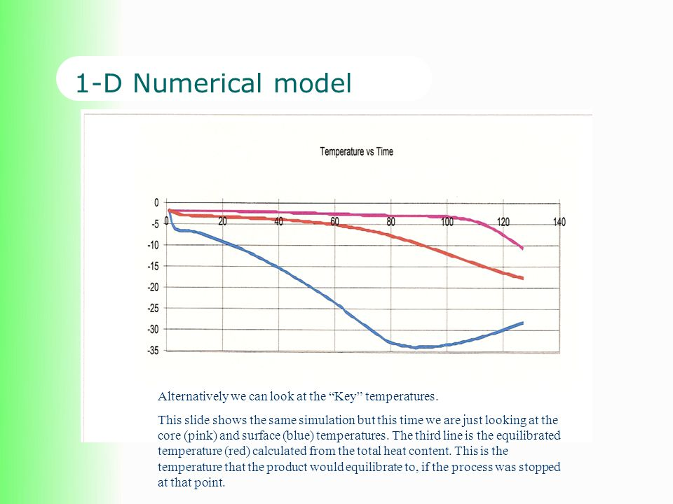 1-D Numerical model Alternatively we can look at the Key temperatures.