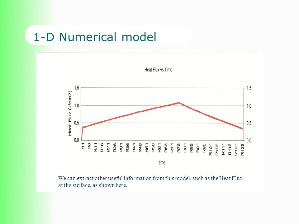 1-D Numerical model We can extract other useful information from this model, such as the Heat Flux at the surface, as shown here.