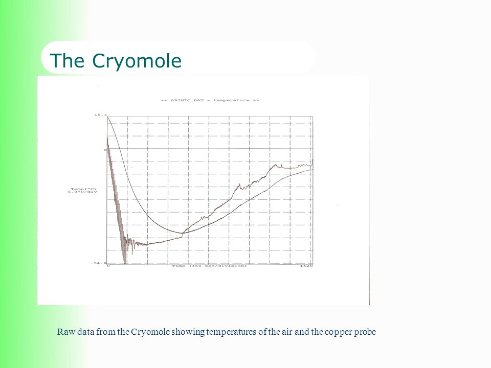 The Cryomole Raw data from the Cryomole showing temperatures of the air and the copper probe