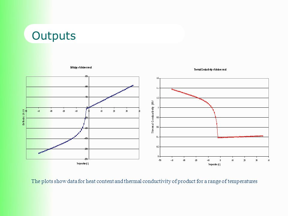 Outputs The plots show data for heat content and thermal conductivity of product for a range of temperatures.