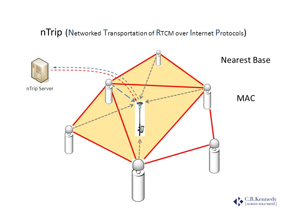 nTrip (Networked Transportation of RTCM over Internet Protocols)