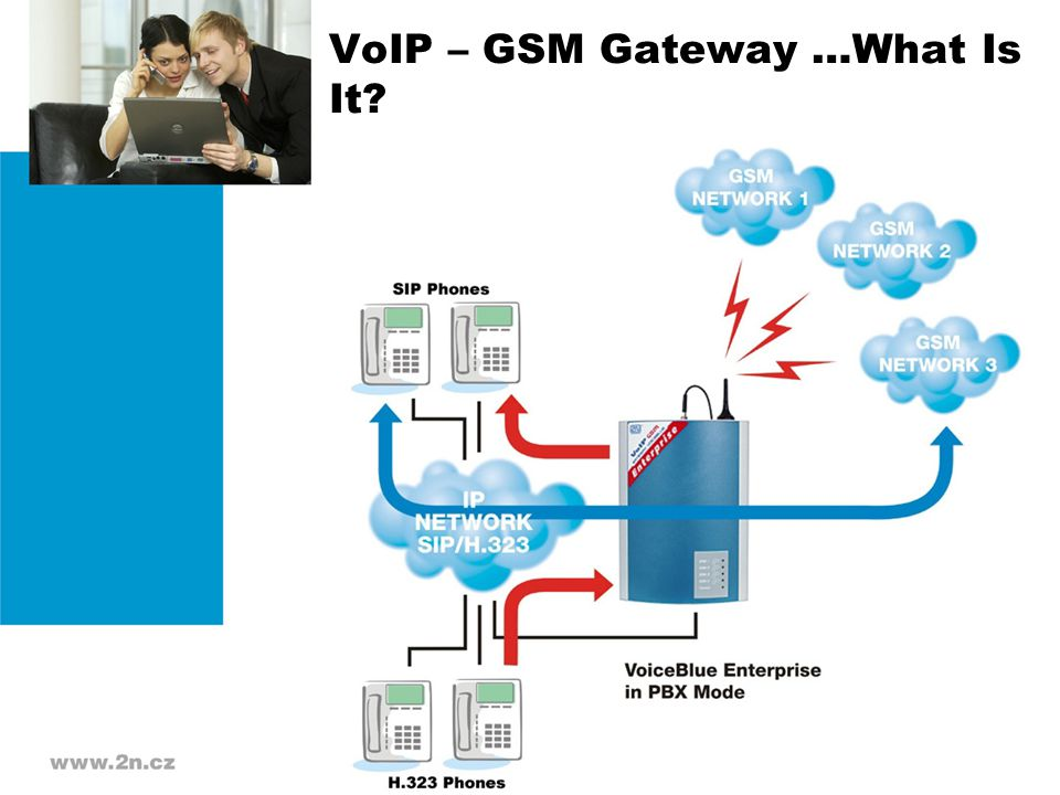 VoIP – GSM Gateway …What Is It