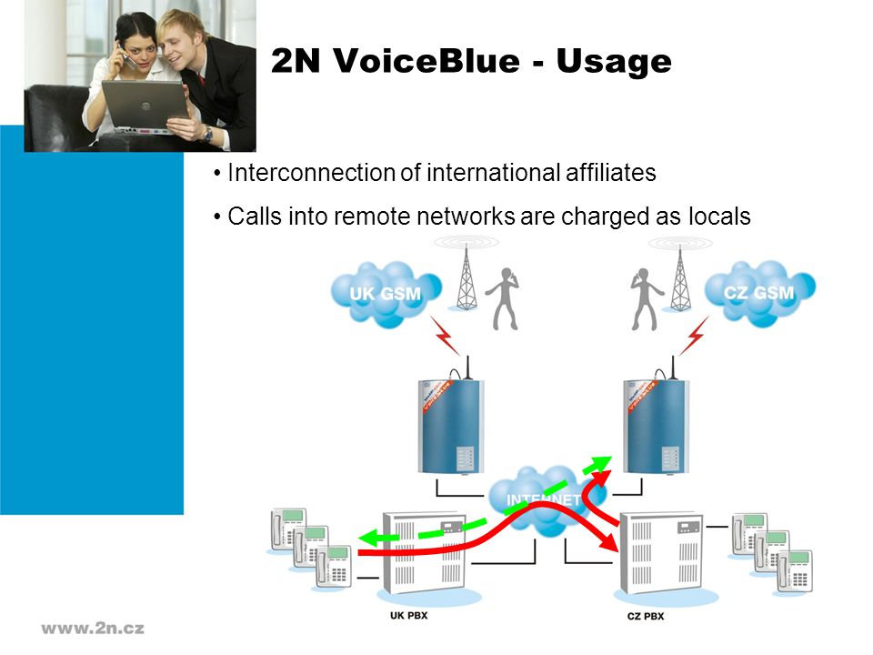 2N VoiceBlue - Usage Interconnection of international affiliates