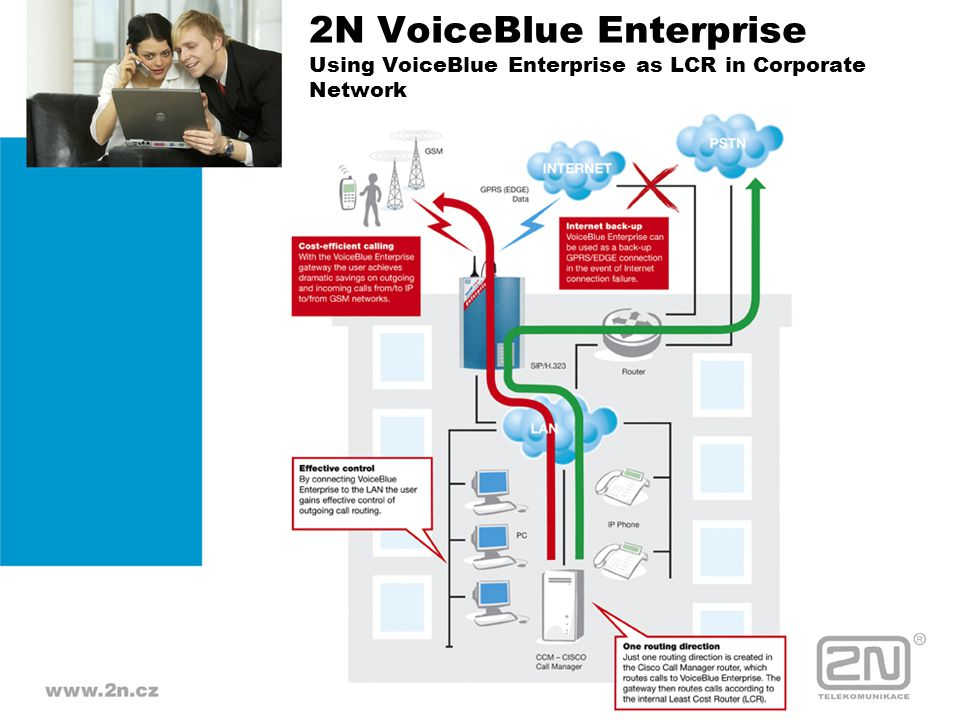 2N VoiceBlue Enterprise Using VoiceBlue Enterprise as LCR in Corporate Network
