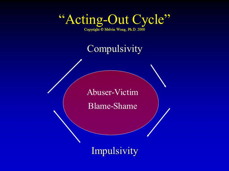 Acting-Out Cycle Copyright © Melvin Wong, Ph.D. 2000