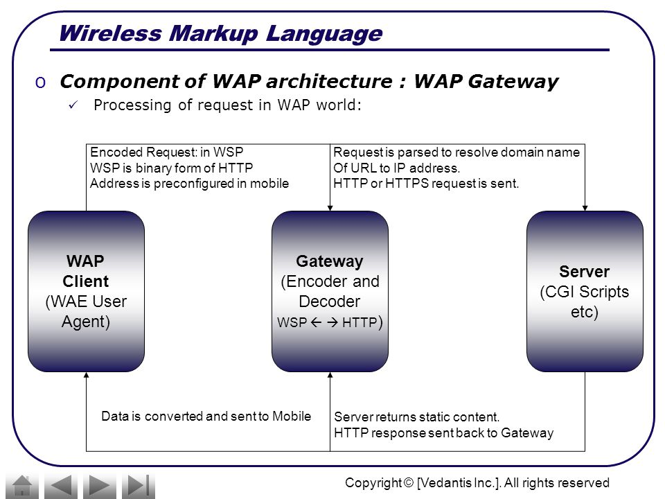 Wireless Markup Language