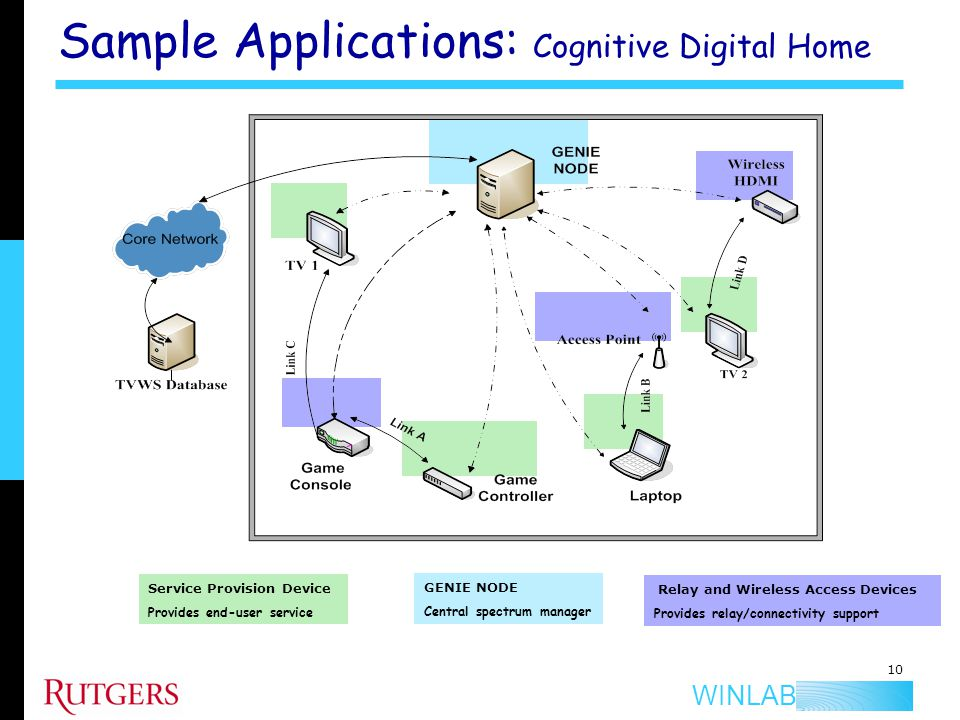 Sample Applications: Cognitive Digital Home