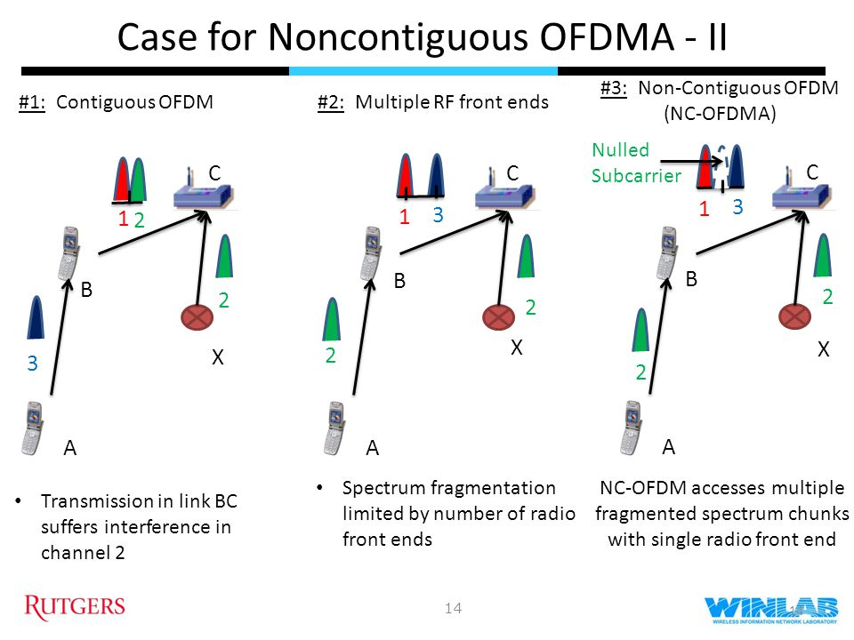 Case for Noncontiguous OFDMA - II