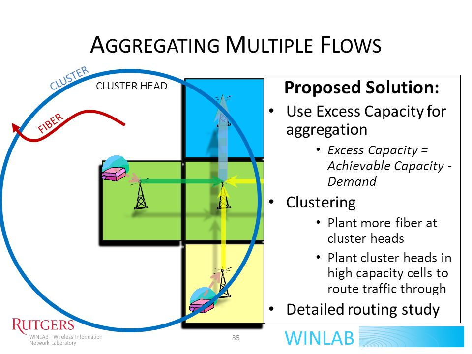Aggregating Multiple Flows