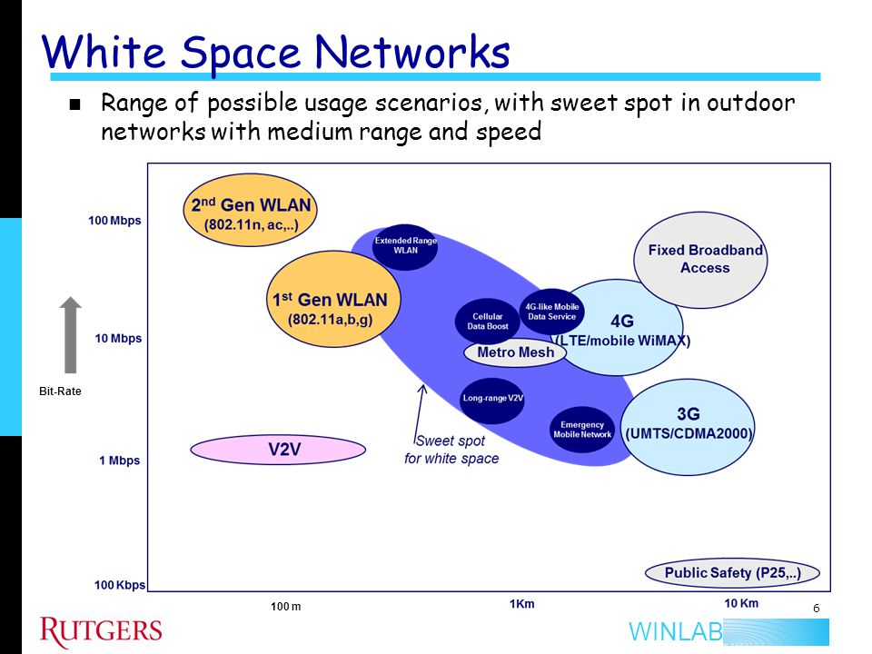 White Space Networks Range of possible usage scenarios, with sweet spot in outdoor networks with medium range and speed.