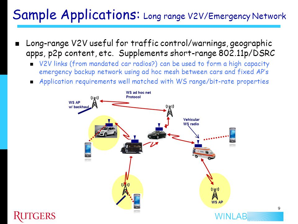 Sample Applications: Long range V2V/Emergency Network