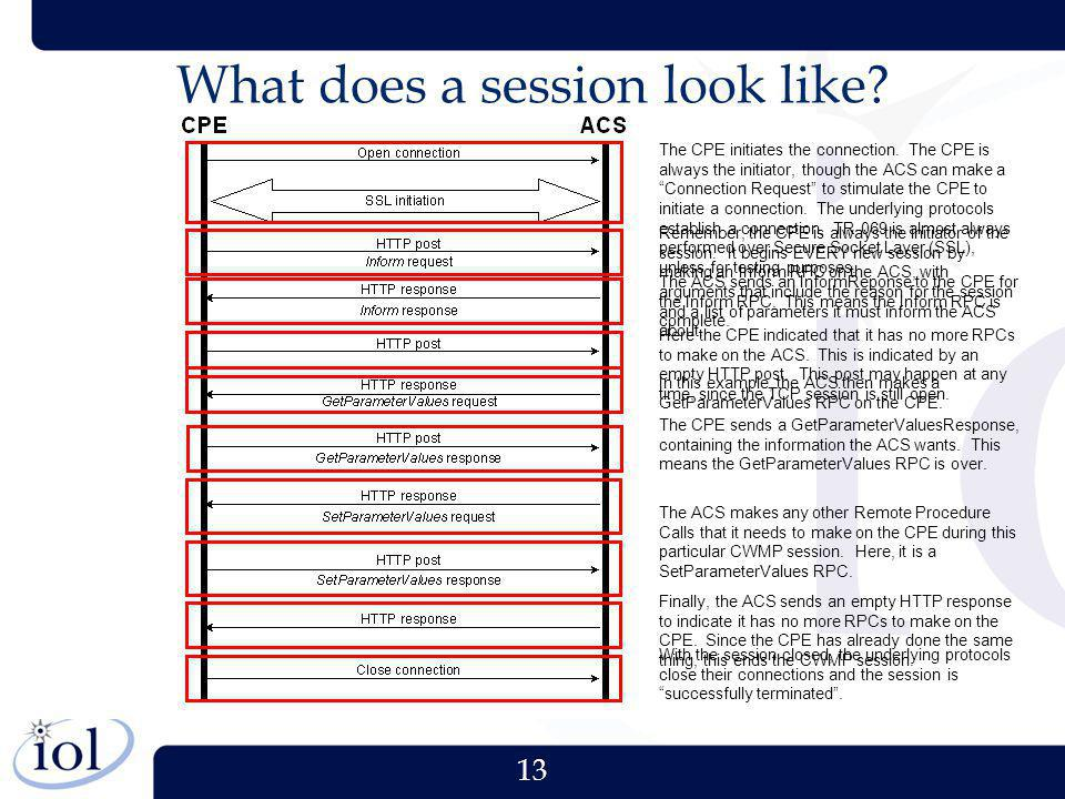 What does a session look like