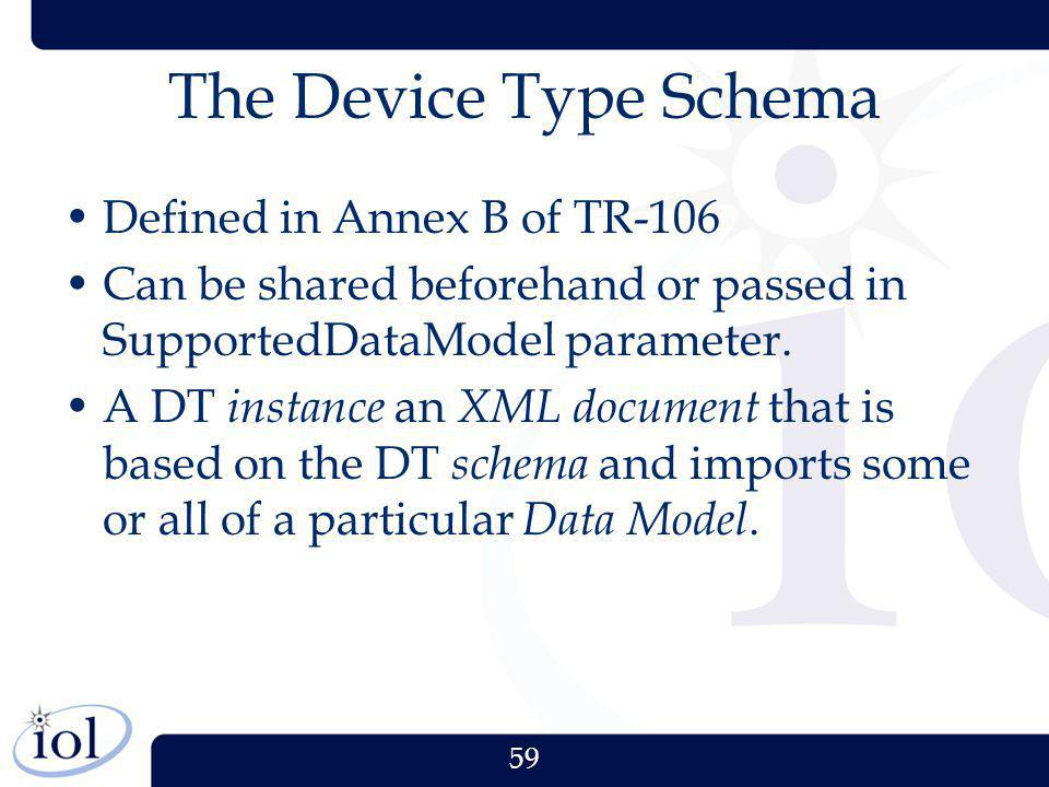 The Device Type Schema Defined in Annex B of TR-106