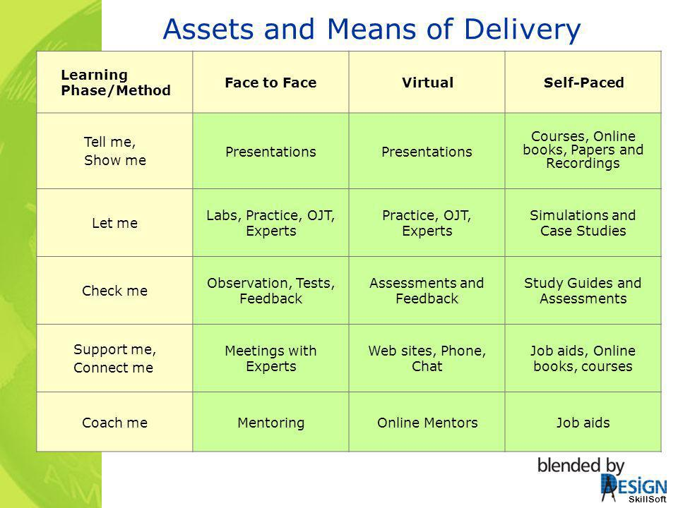 Assets and Means of Delivery