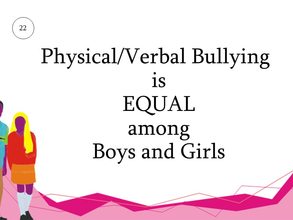 Physical/Verbal Bullying is EQUAL among Boys and Girls
