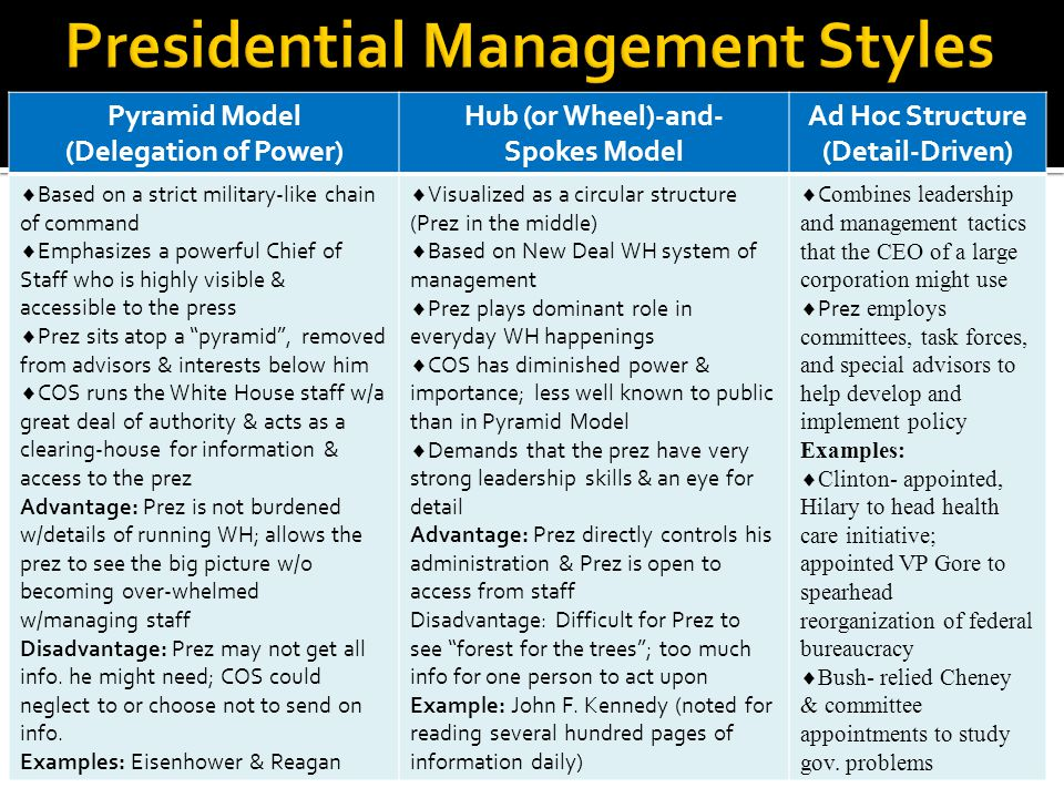Presidential Management Styles