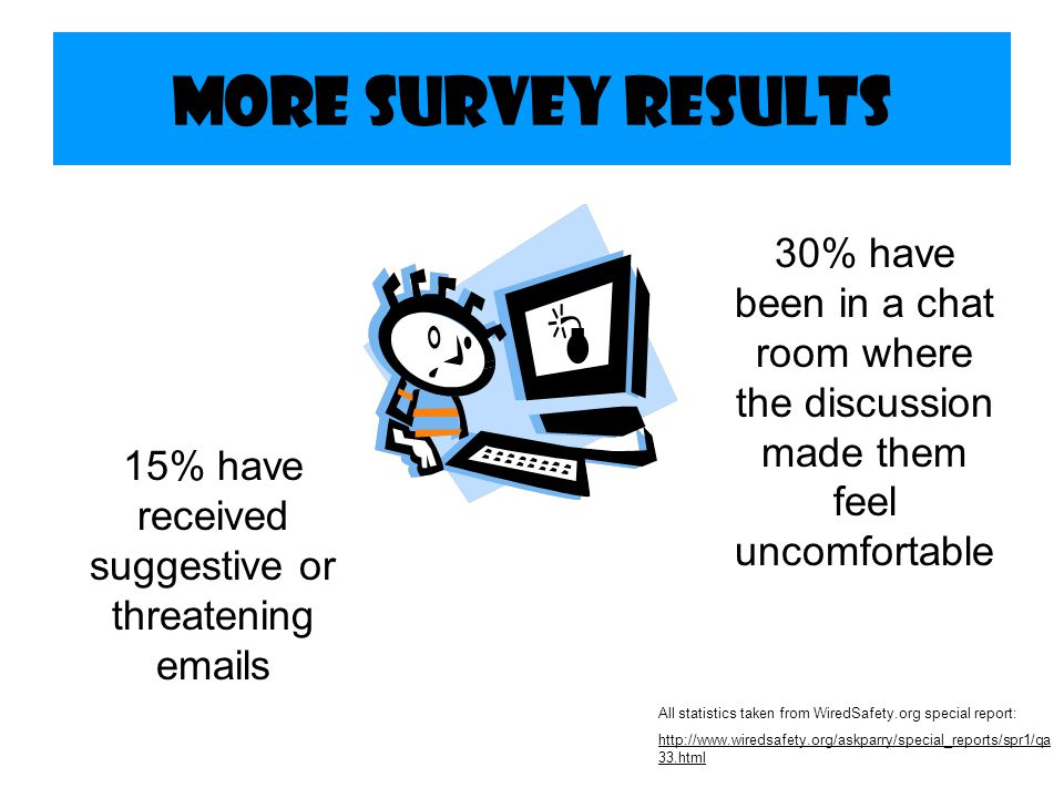 15% have received suggestive or threatening emails