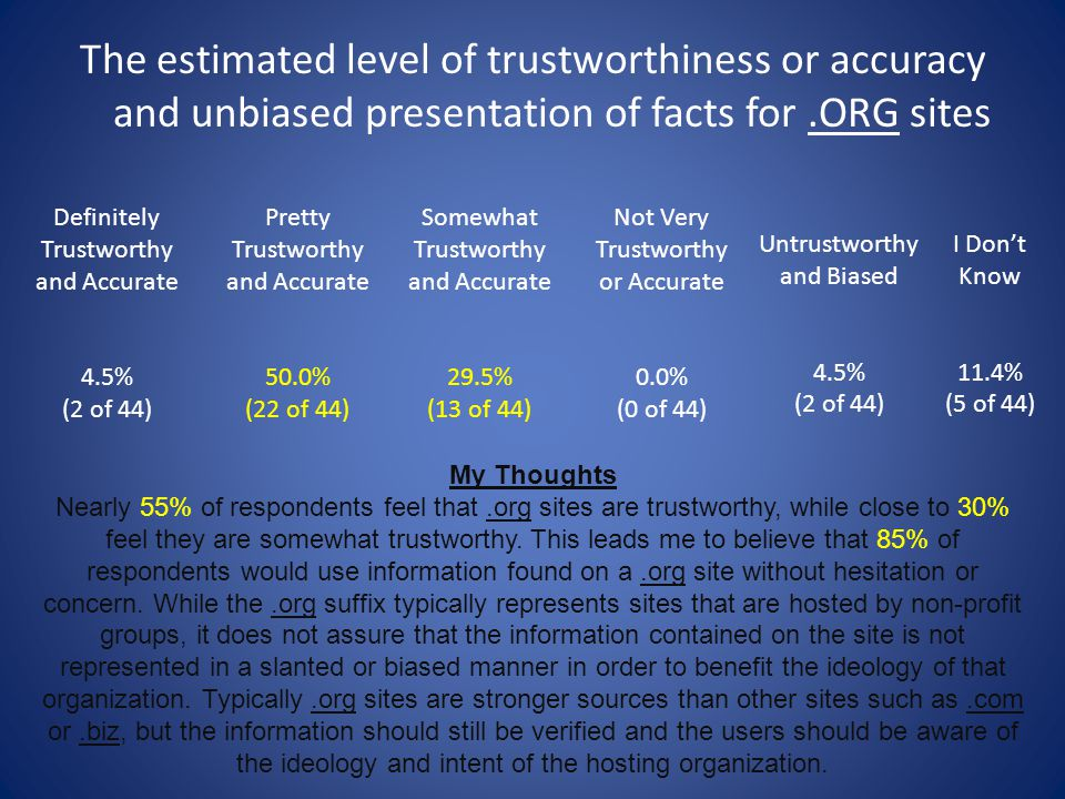 The estimated level of trustworthiness or accuracy and unbiased presentation of facts for .ORG sites