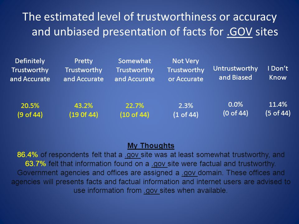 The estimated level of trustworthiness or accuracy and unbiased presentation of facts for .GOV sites