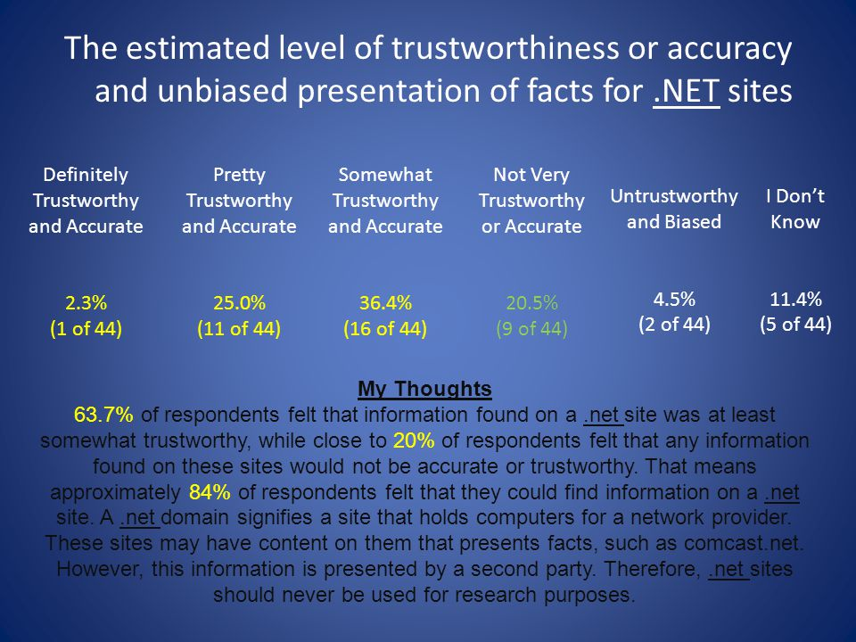 The estimated level of trustworthiness or accuracy and unbiased presentation of facts for .NET sites