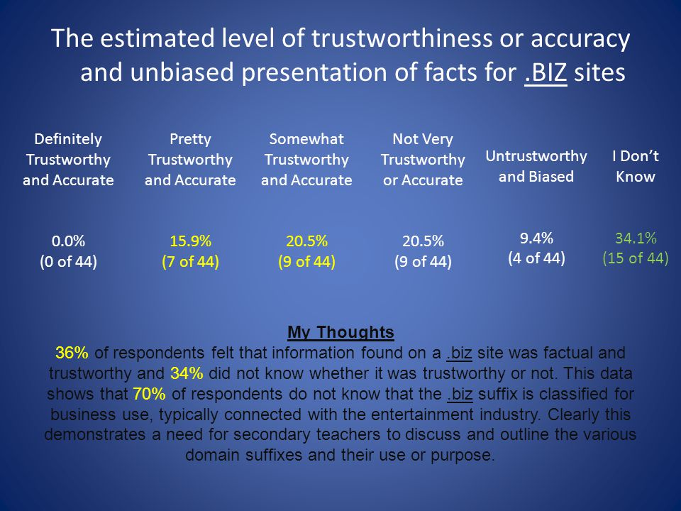 The estimated level of trustworthiness or accuracy and unbiased presentation of facts for .BIZ sites