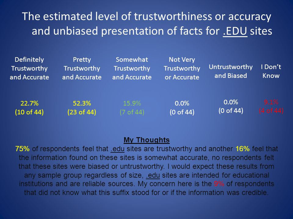The estimated level of trustworthiness or accuracy and unbiased presentation of facts for .EDU sites