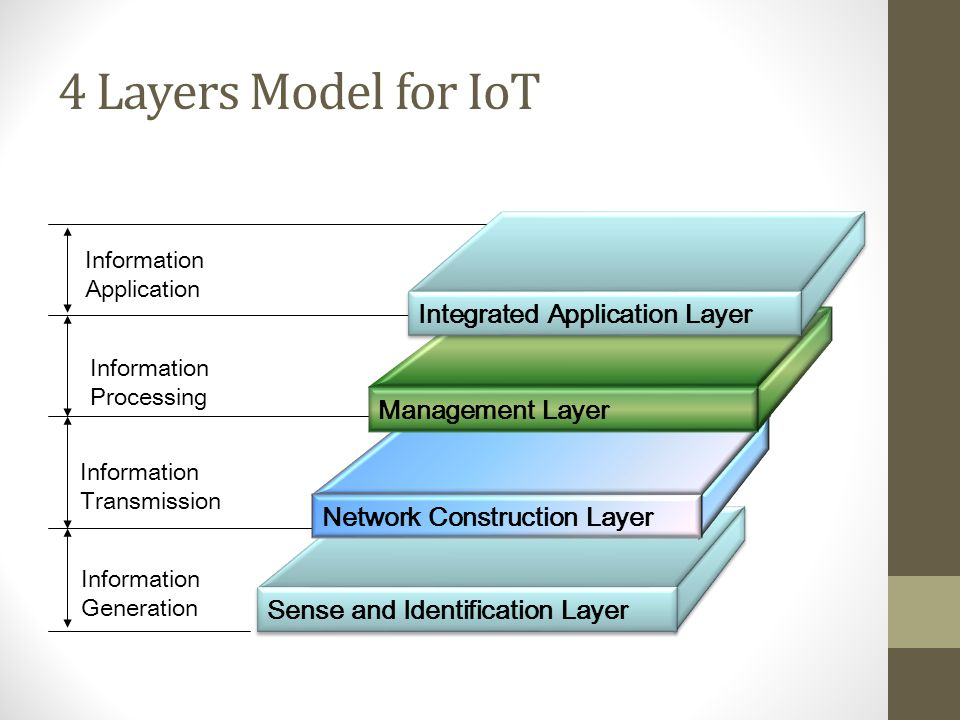 4 Layers Model for IoT Integrated Application Layer Management Layer