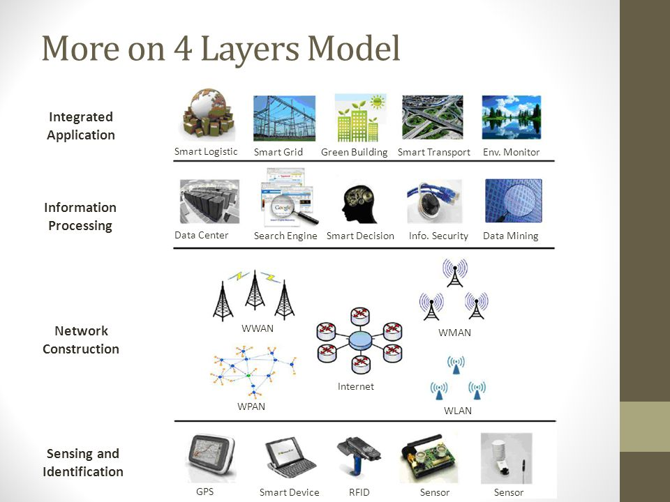 More on 4 Layers Model Integrated Application Information Processing