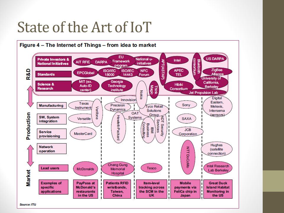 State of the Art of IoT Diagram of the whole system of IoT business and R&D.
