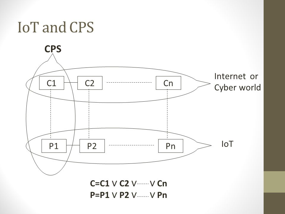 IoT and CPS CPS Internet or Cyber world C1 C2 Cn IoT P1 P2 Pn