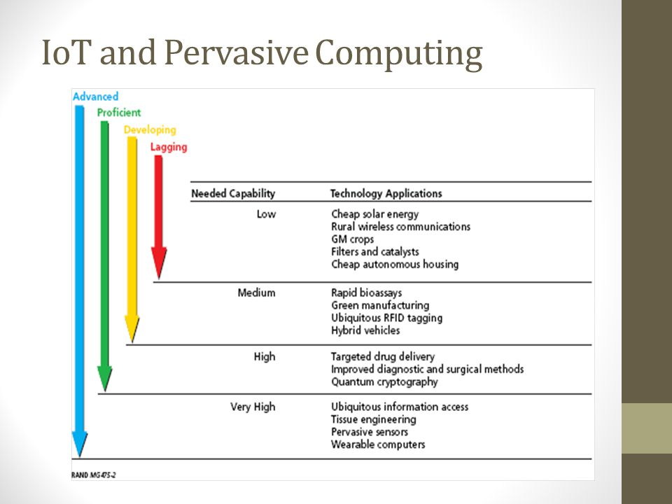 IoT and Pervasive Computing