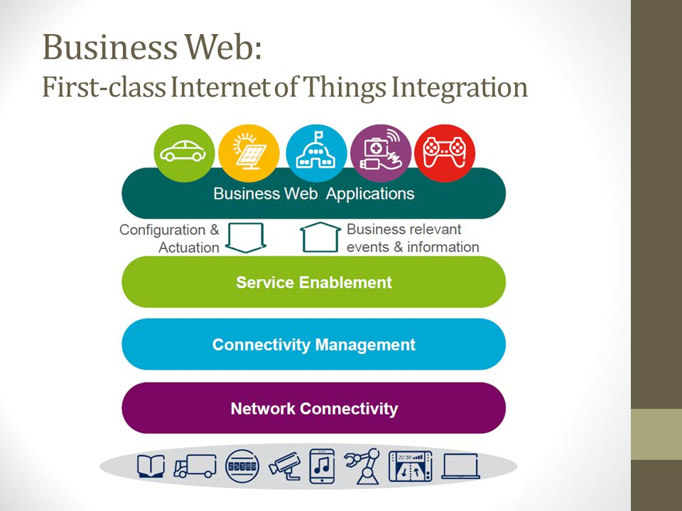 Business Web: First-class Internet of Things Integration