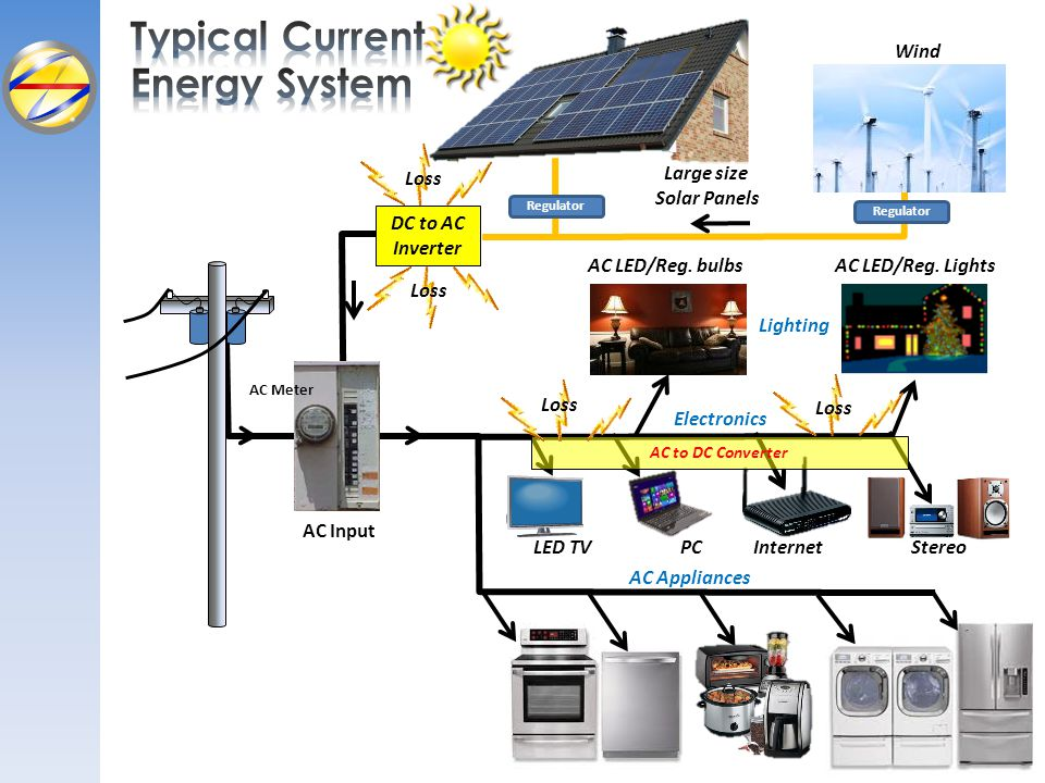 Typical Current Energy System Wind Loss Large size Solar Panels