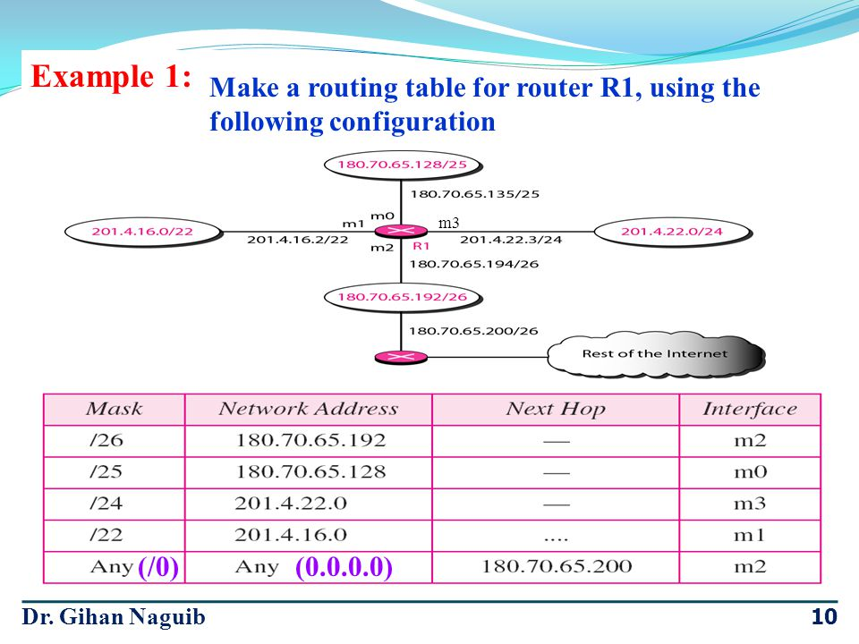 Example 1: Make a routing table for router R1, using the following configuration. m3. (/0) (0.0.0.0)